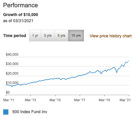 VFINX performance over 10 years