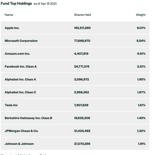 Top SPY fund holdings as of Apr 15 2021