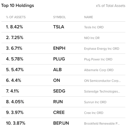 top 10 QCLN holdings