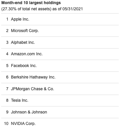VFIAX Top 10 Holdings