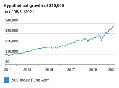 Hypothetical growth of $10K in VFIAX