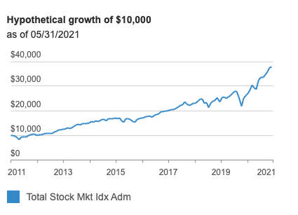 Hypothetical growth of $10K in VTSAX